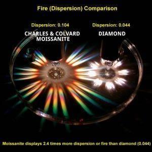 moissanite vs diamond dispersion comparison